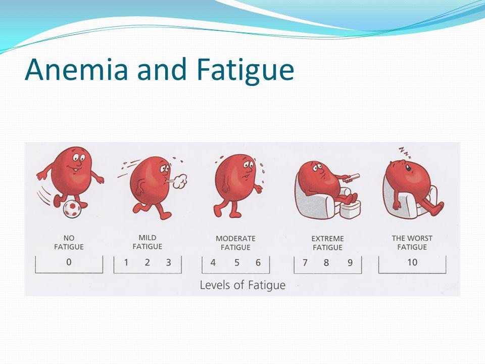 Warfarin Side Effects Fatigue Anticoagulants And