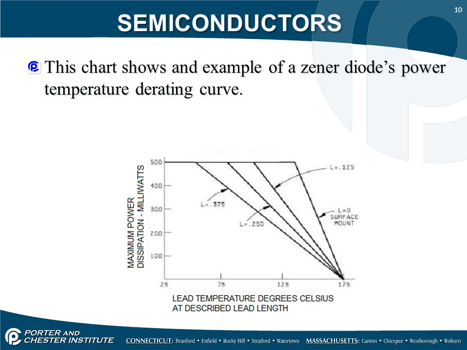 SEMICONDUCTORS This chart shows and example of a zener diode's power temperature derating curve.
