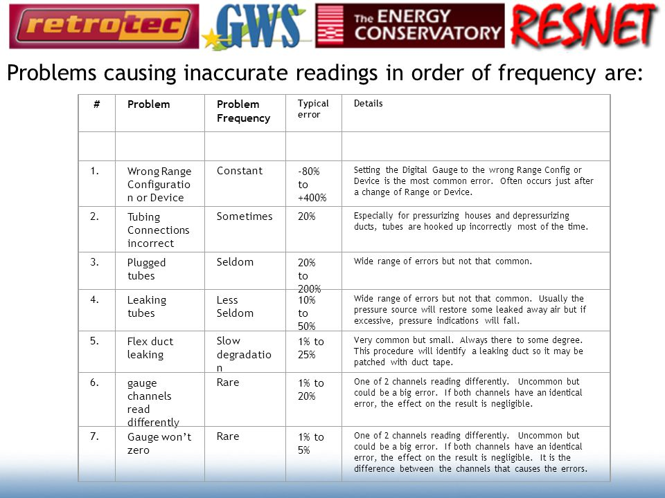 Problems causing inaccurate readings in order of frequency are: