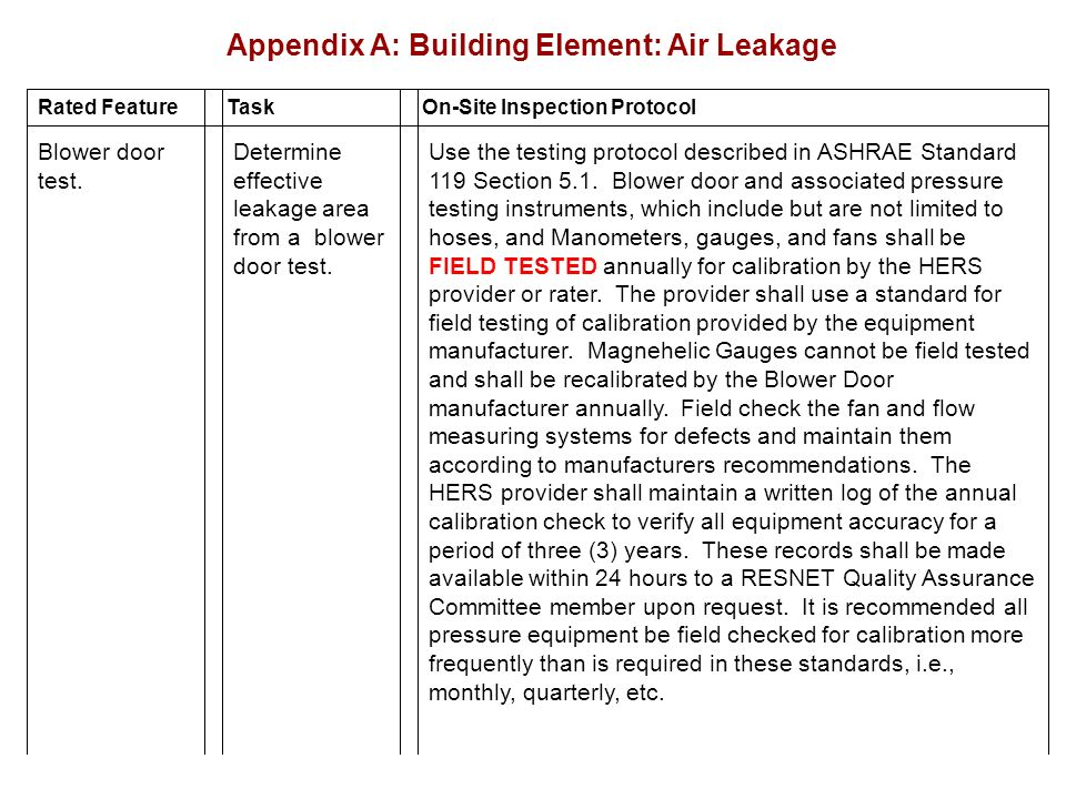 Appendix A: Building Element: Air Leakage