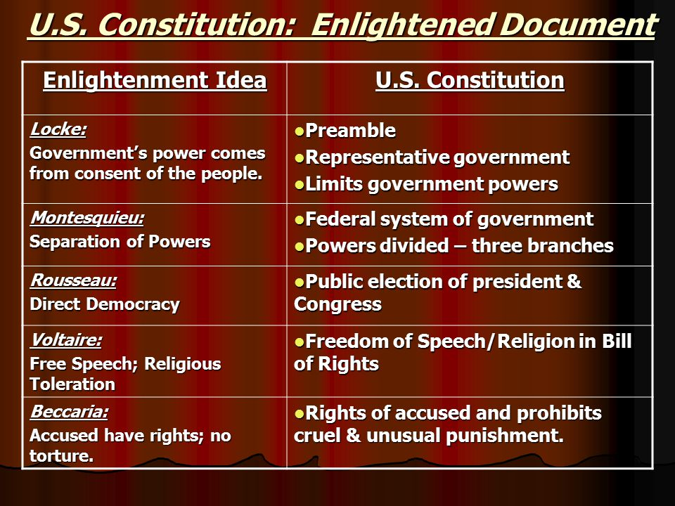 Enlightenment and Constitution