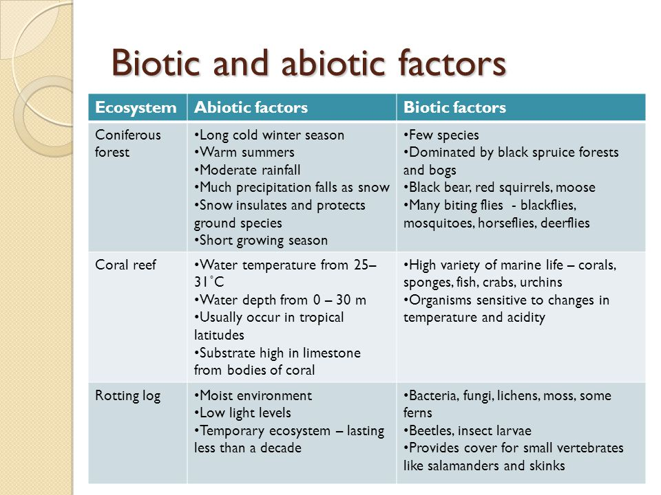 factors affecting biotic and abiotic features environment Biotic components or biotic factors, can be described as any living component  thus affecting the environment around  examples of abiotic factors are.