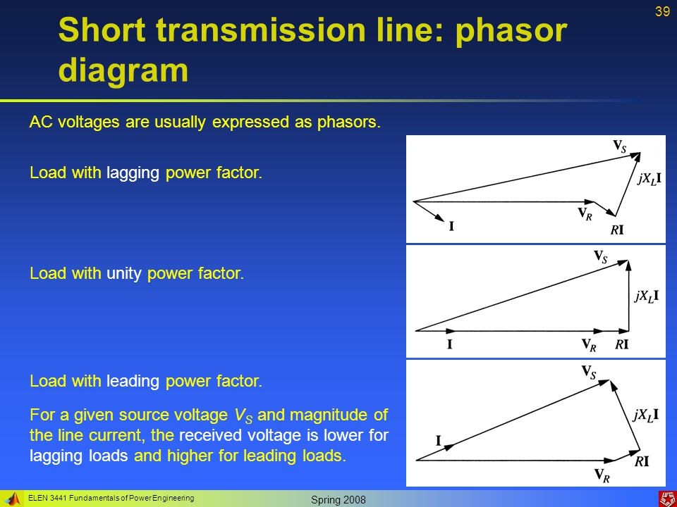 Power Factor Power Factor Is The Cosine Of The Phase Difference Between Voltage And Current besides Power Bfactor as well Curl  ponents Typical Generator Capability Curve And Operating Limits For A Cylindrical Rotor Generator likewise Power Factor further What Is Power Factor. on leading and lagging power factor