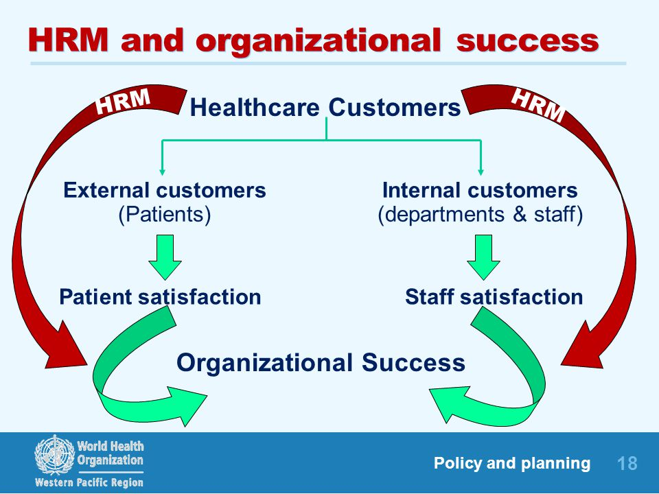 HRM and organizational success