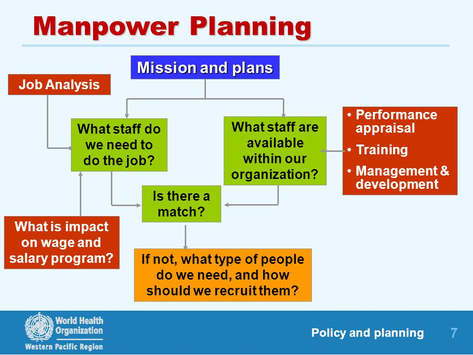 Manpower Planning Mission and plans Job Analysis Performance appraisal