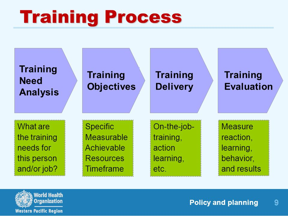 Training Process Training Need Analysis Training Objectives Training