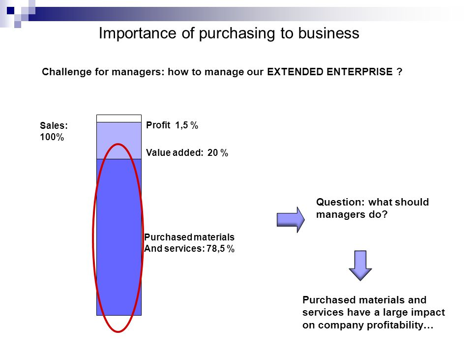 importance of profit in business Business in americathe problem with profits big firms in the united states have  never had it so good time for more competition.