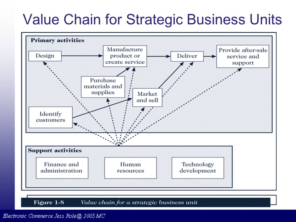Value Chain for Strategic Business Units