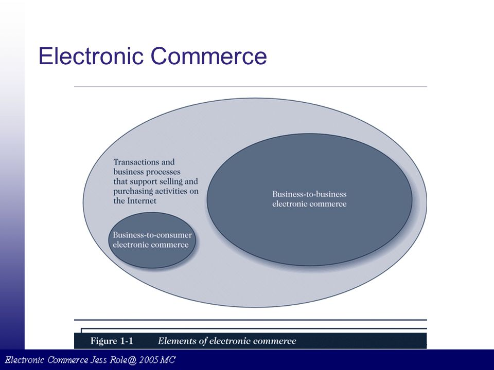 an introduction to electronic business and e commerce Electronic commerce (e-commerce) is a business model that enables a firm or individual to conduct business over an electronic network.