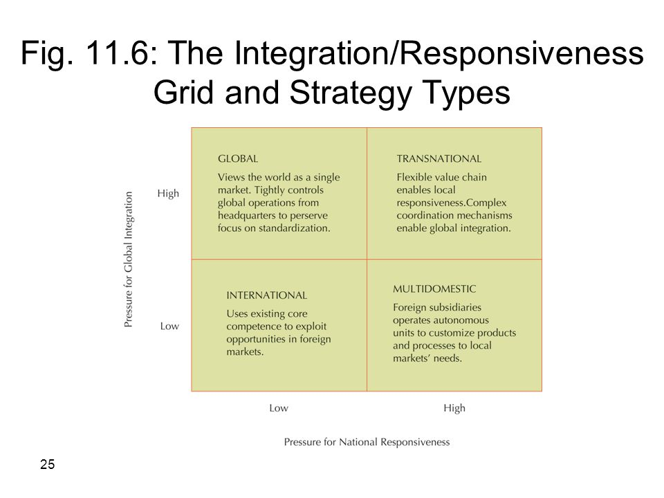 integration responsiveness framework R&d the optimal performance of the global firm: formalizing and extending the integration-responsiveness framework by t m devinney d f midgley and s venaik.