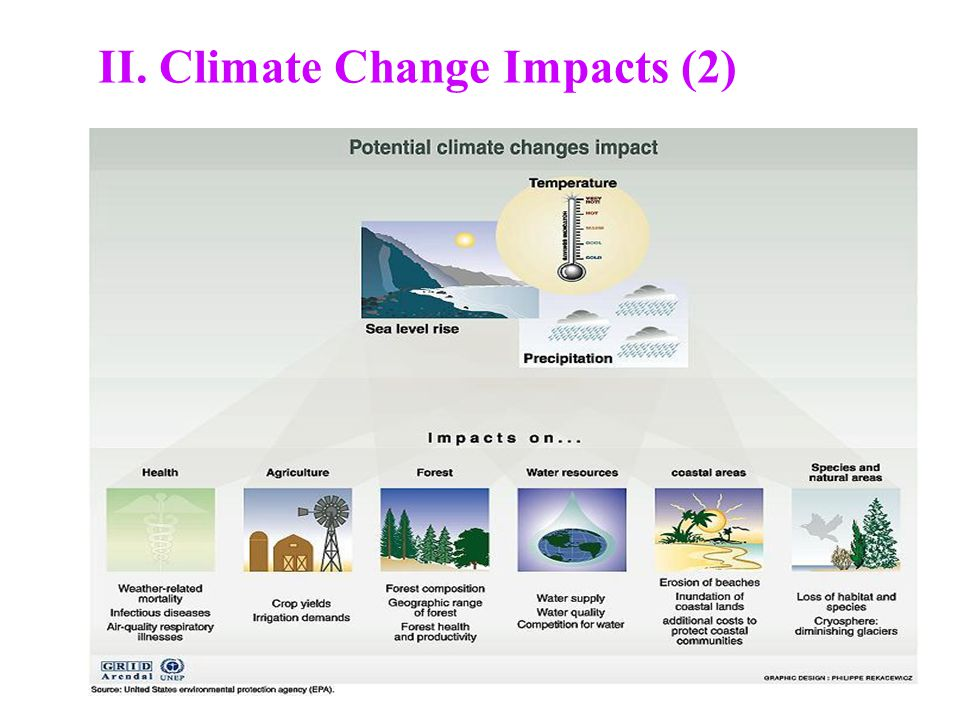 II. Climate Change Impacts (2)