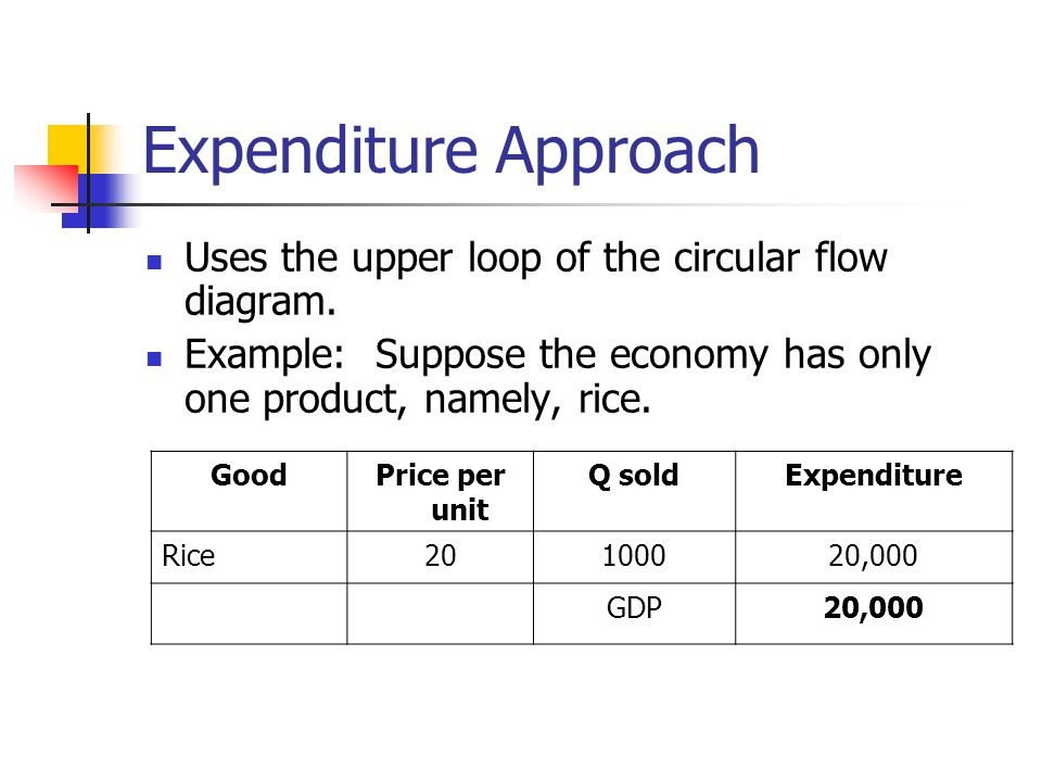 Expenditure Approach Uses the upper loop of the circular flow diagram.