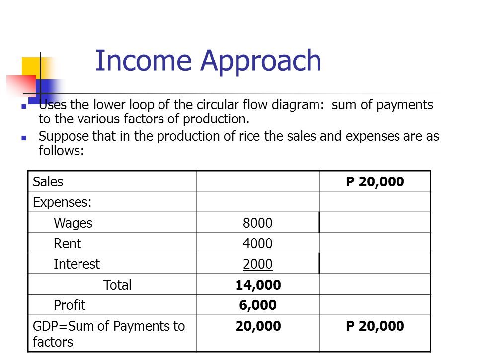 Income Approach Uses the lower loop of the circular flow diagram: sum of payments to the various factors of production.