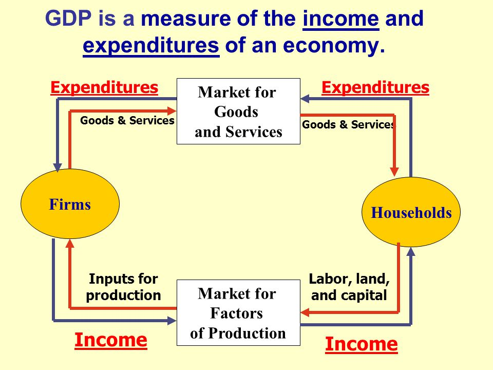 measure economy Measure of economic activity, as it generates the largest numbers it includes the full (gross) level of business revenue, which pays for costs of materials and costs.