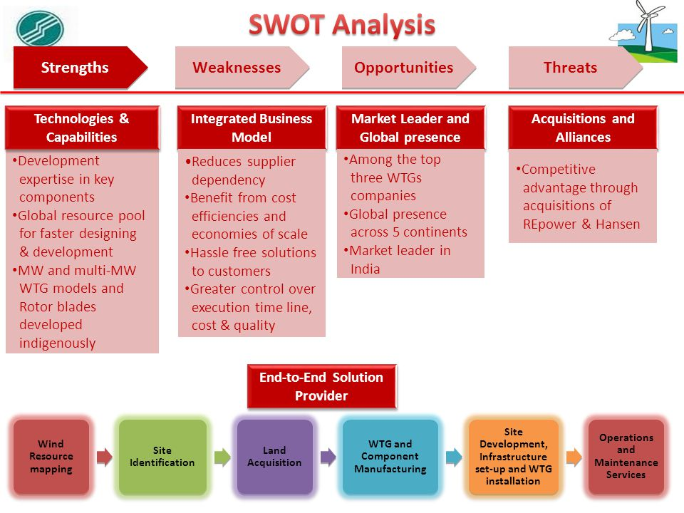 financial analysis on suzlon energy Suzlon energy limited company profile- outlook, business segments, competitors, goods and services, swot and financial analysis.