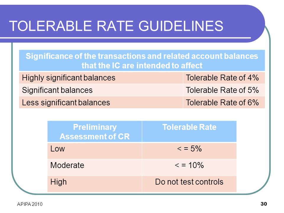 TOLERABLE RATE GUIDELINES