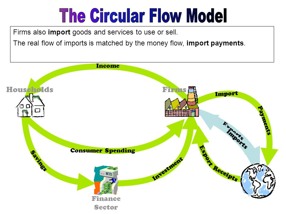 How does our economy work ppt video online download the circular flow model ccuart Images