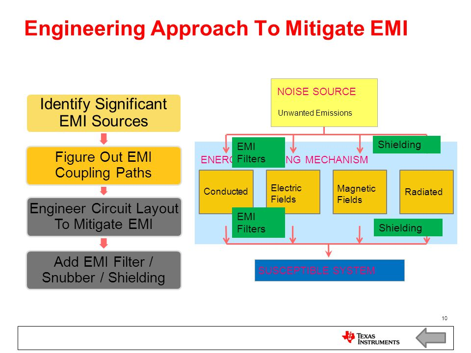 Engineering Approach To Mitigate EMI