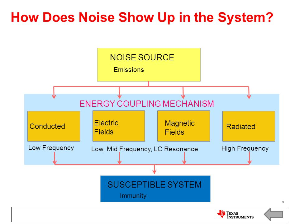 How Does Noise Show Up in the System
