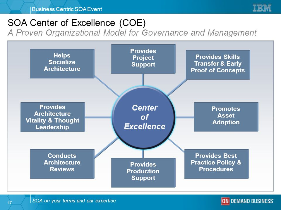 A Project Management Centre of Excellence: What, Why and How