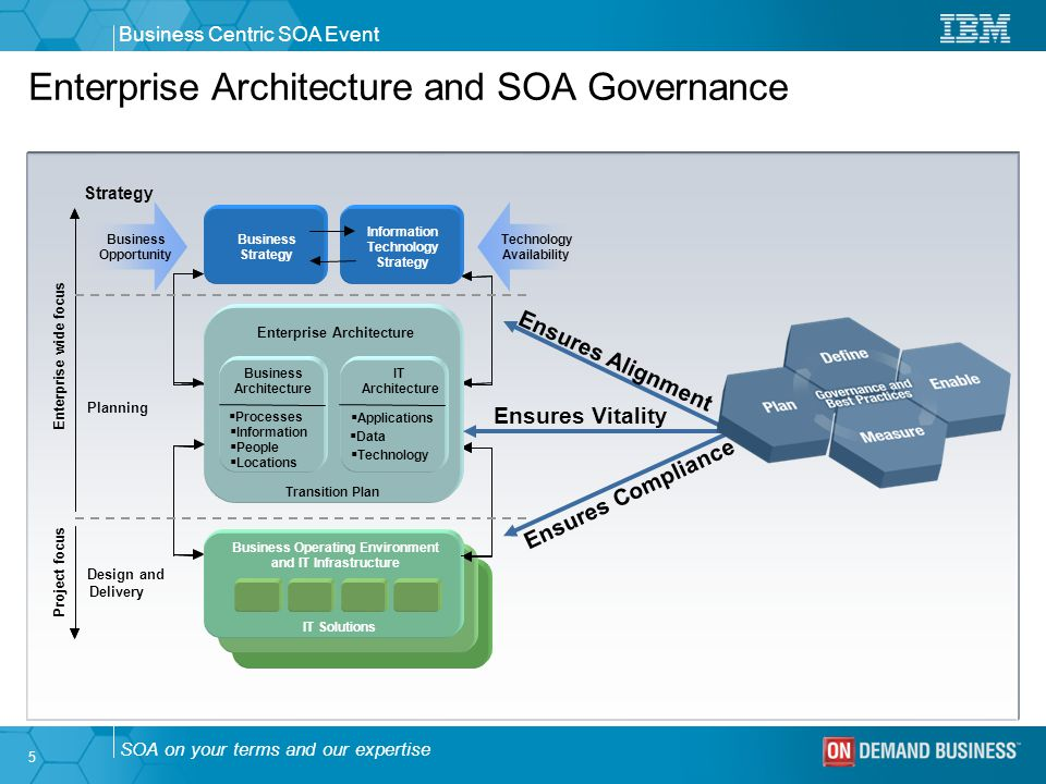 Soa governance ppt download for Architecture of e governance