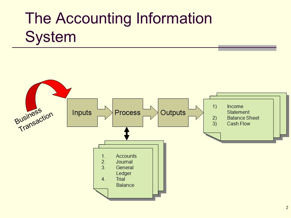 account information system As part of a business school at a major public research university, the department of accounting & information systems is committed to the advancement of knowledge and preparation of future leaders for business and academic careers through scholarly research, teaching, and service, as set forth below.