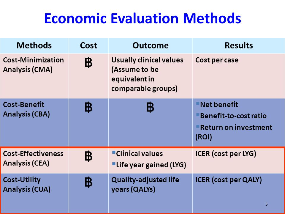 history and uses of cost benefit analysis economics essay History of cost-benefit analysis it wasn't until the 1950s that academic economists discovered that the corps had developed a system for the economic analysis.