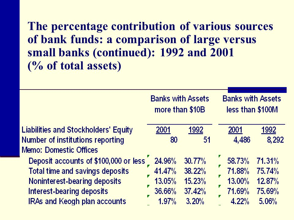 sources of bank funds 113 table 510 development financial institutions: sources and uses of funds (rm million) end-2005 end-june 2006 sources shareholders' funds 12,7568 15,0047.