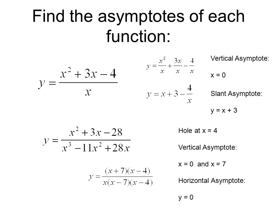 Graphing Rational Functions, including Asymptotes