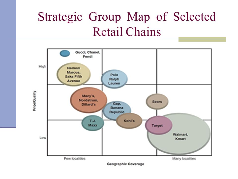 strategic group map of the video game industry