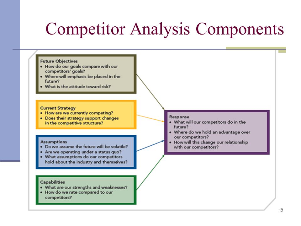 Chapter 2 The External Environment Opportunities Threats – Competitive Analysis