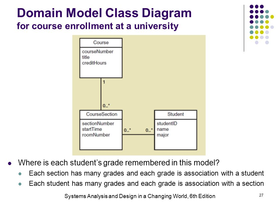 Systems analysis and design in a changing world 6th edition ppt domain model class diagram for course enrollment at a university ccuart Images