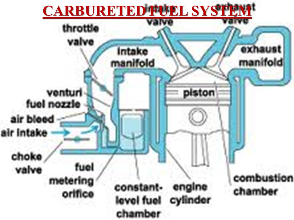 carbureted engine diagram carbureted fuel system - ppt video online download #13