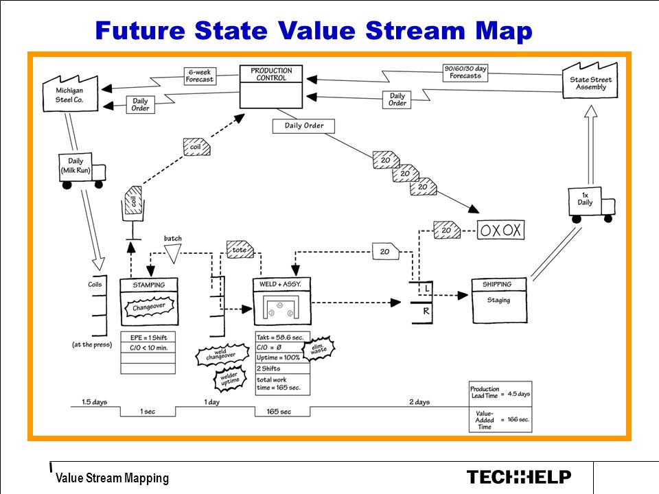 future value excel template - download value stream mapping symbols gantt chart excel