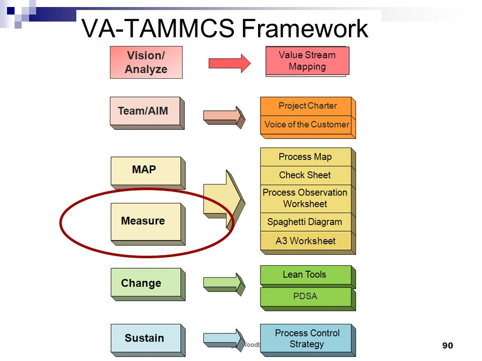 value stream mapping mto Lead-time reduction within an mto-environment proposed in order to choose suitable value stream mapping tools, used to analyze the current situation.