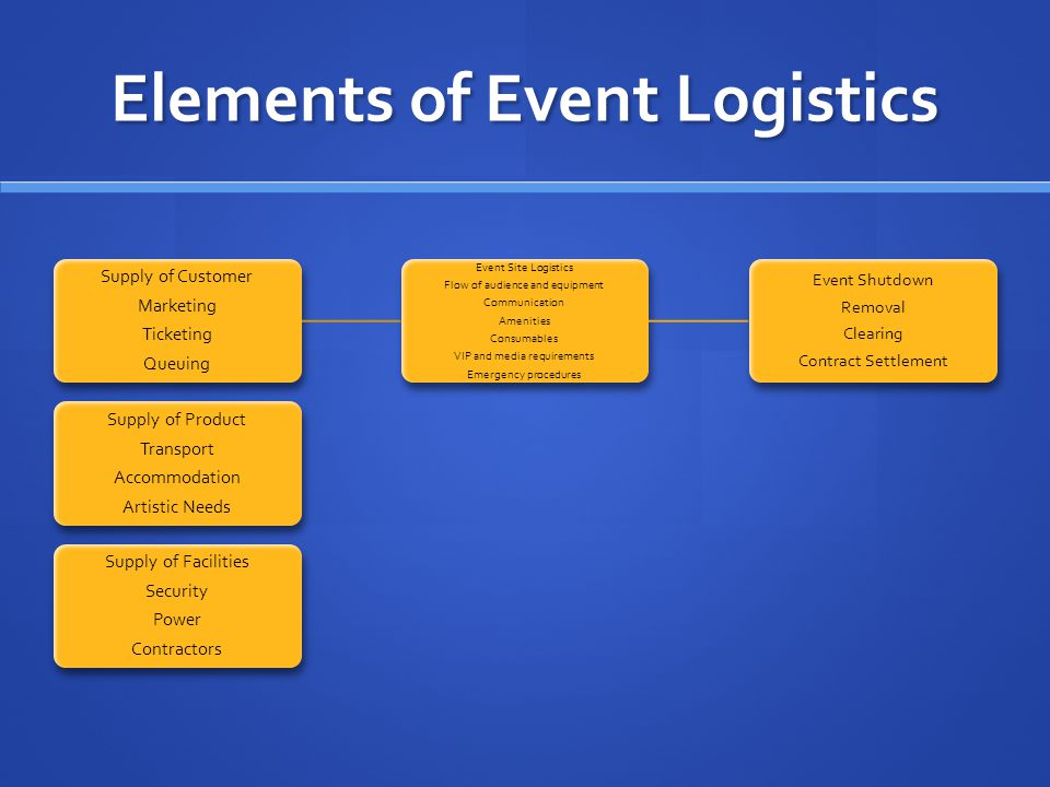 10 Elements of Logistic Management