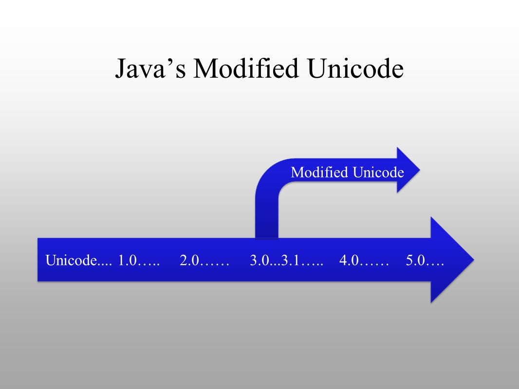Java's Modified Unicode