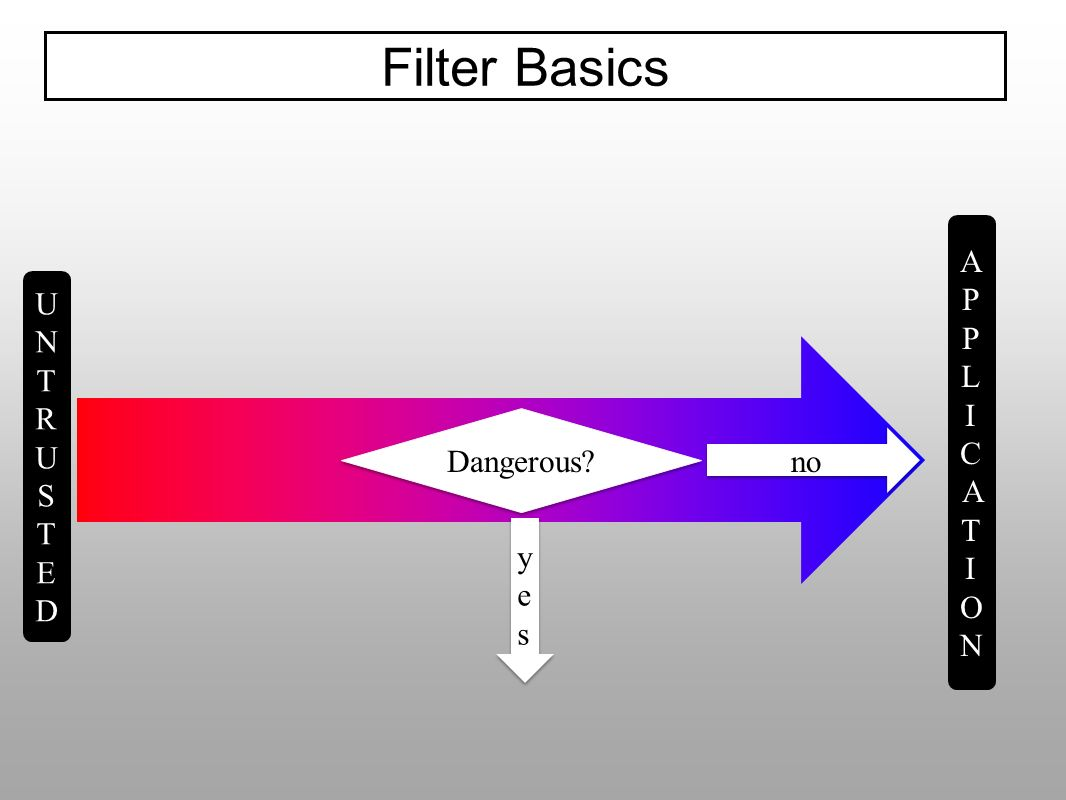 Filter Basics APPLICATION UNTRUSTED Dangerous no yes