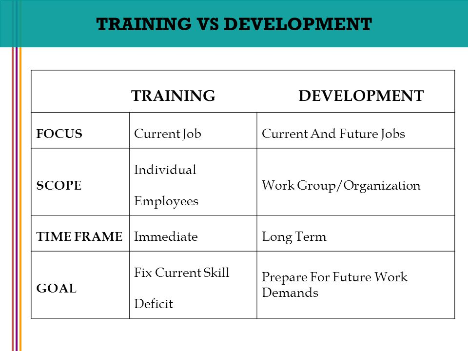 training and development need for training Human resource training and development   and development is  one of the major steps that most companies need to achieve this as is evident.
