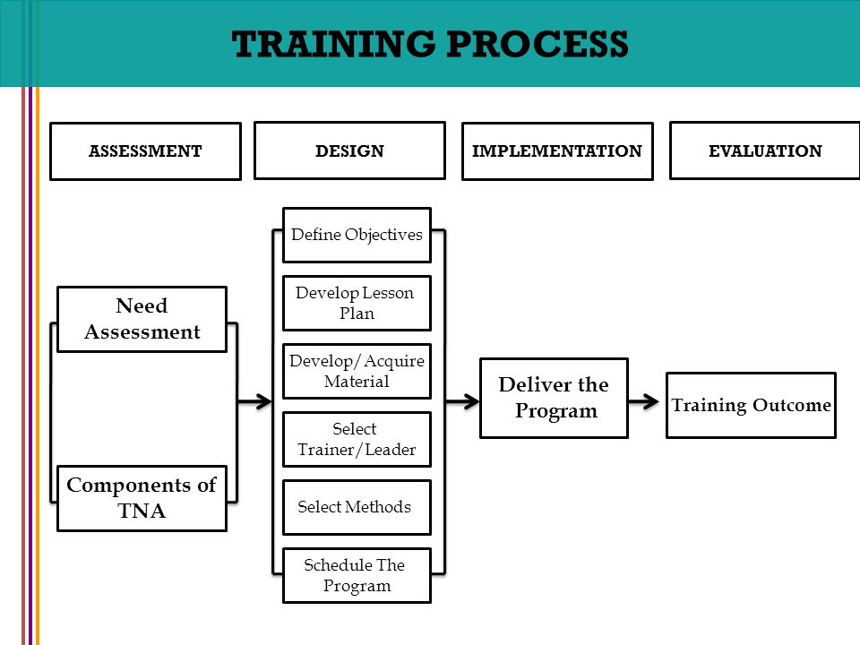Business Process Management (BPM) training