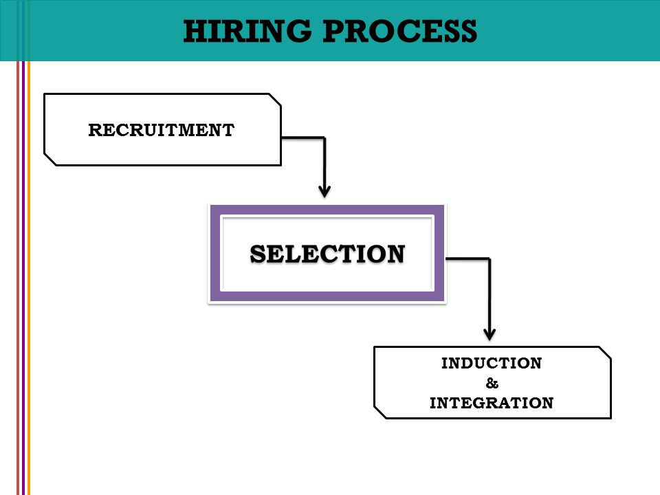 Manage recruitment selection and induction processes