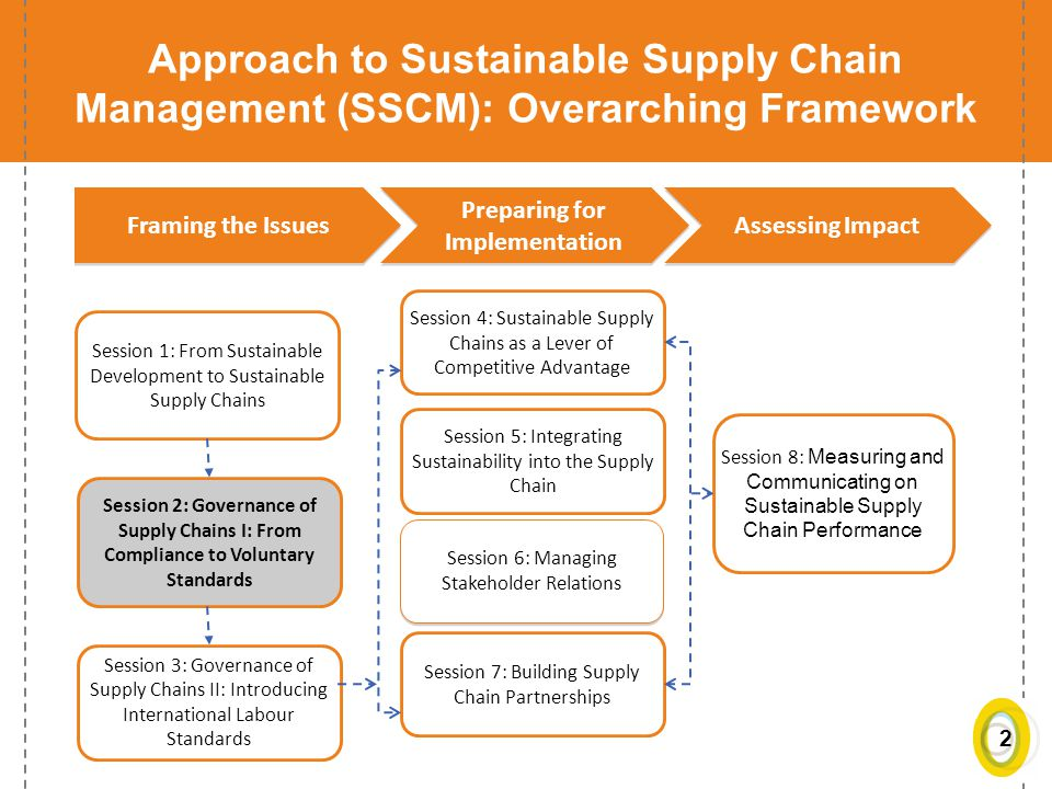 an approach to manage the supply It appears to some that the traditional adversarial, arms-length approach to managing supply chain relationships is once again back in vogue on the other hand, recent events have forced many managers to confront an important message: the old model of managing supply chains simply doesn't work anymore.