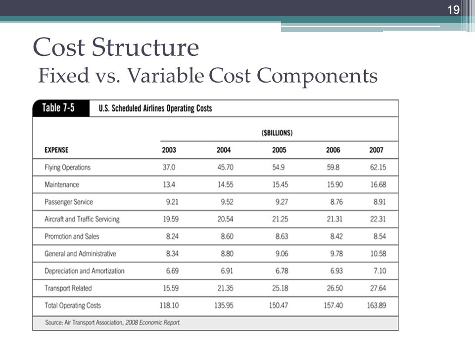 airlines fixed and variable costs Definition of semi-fixed cost in the financial dictionary  and water bills (variable costs)  fitch downgrades debt of continental airlines, inc.