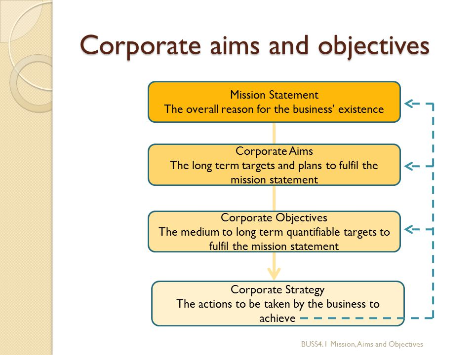 business aims and objectives Or we might say – and it is what is commonly said about aims and objectives – the aim is the what of the research, and the objective is the how so taking this what-how as a kind of loose and sloppy differentiation between the two, the rough rule of thumb with aims and objectives is generally that:.