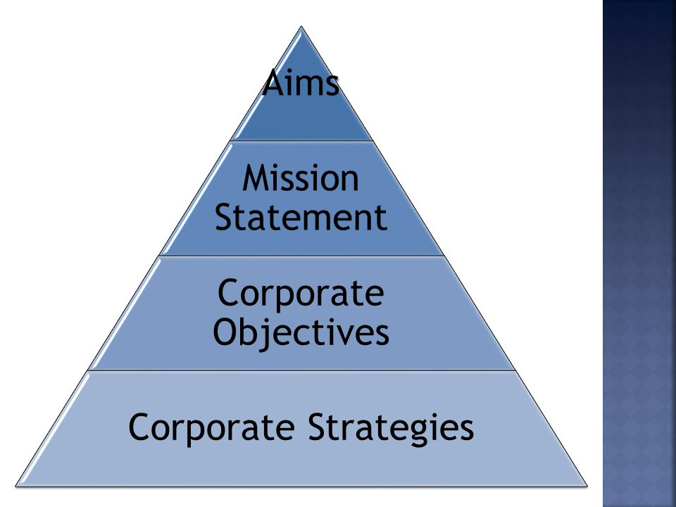 Aims Mission Statement Corporate Objectives Corporate Strategies