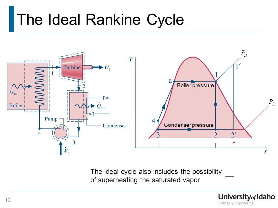 The Ideal Rankine Cycle