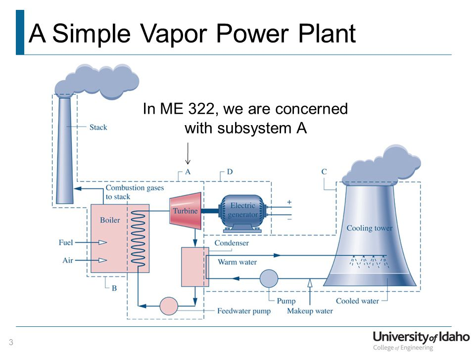A Simple Vapor Power Plant