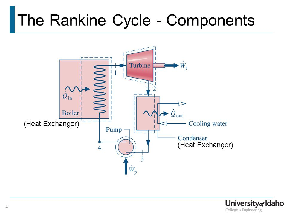 The Rankine Cycle - Components
