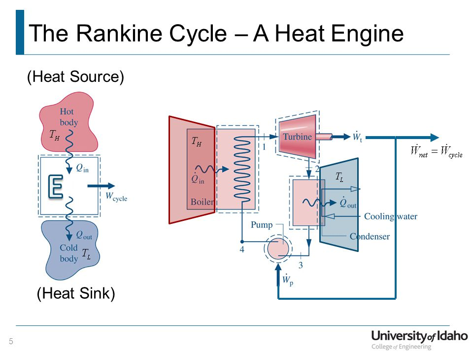 Heat engine working cycles