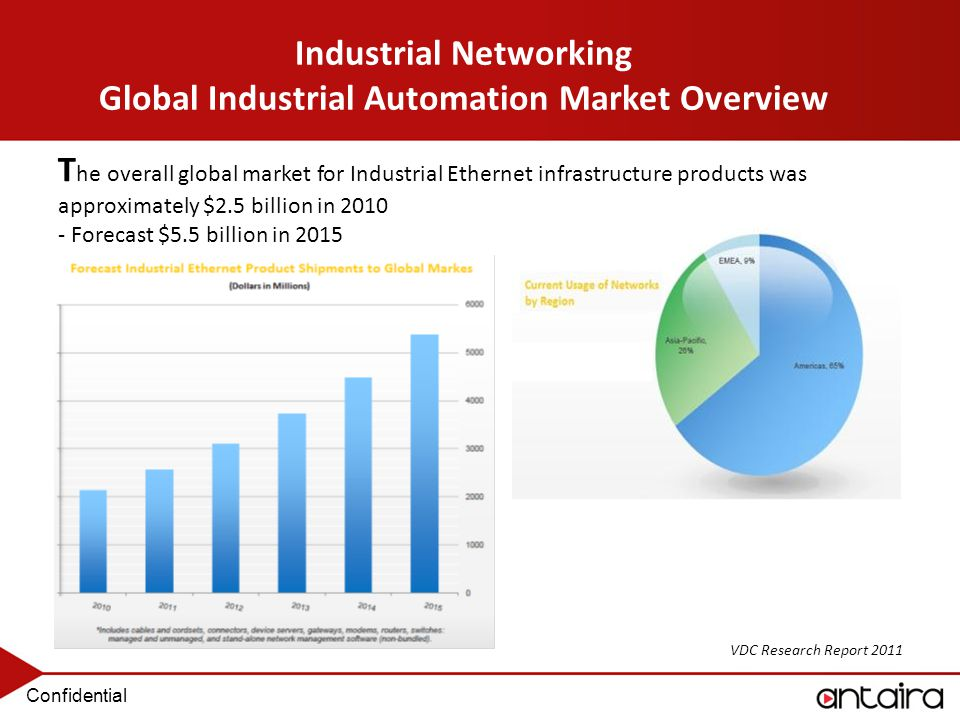 Global Industrial Robotics Market 2015-2024 - Complete Market Research Study